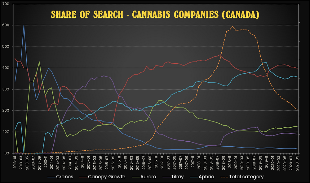 Share of search for Canadian cannabis companies
