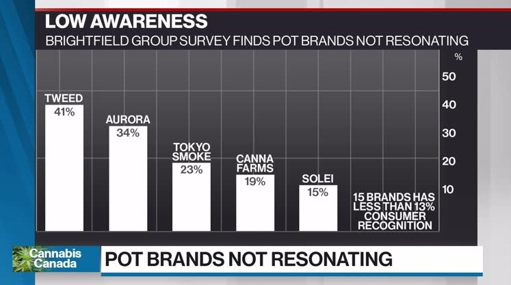 Pot brands not resontaing with Canadian consumers