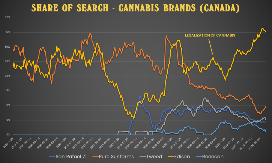 Share of search for cannabis brands in Canada