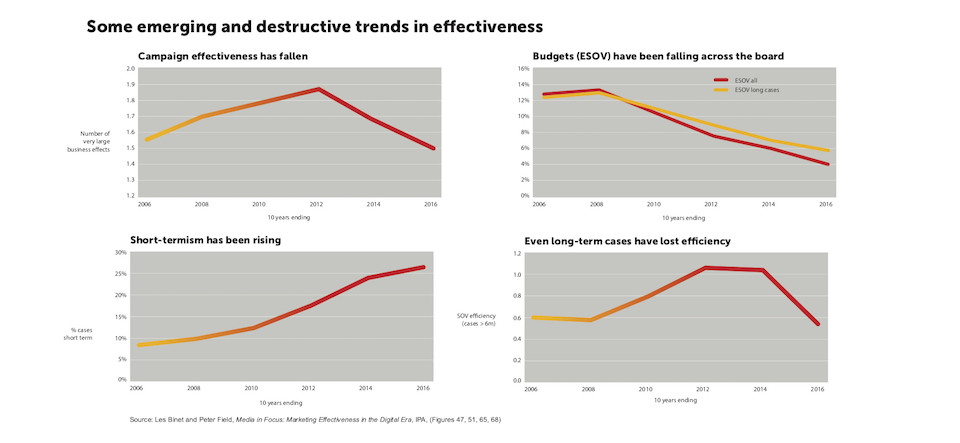 Destructive trends in marketing effectiveness