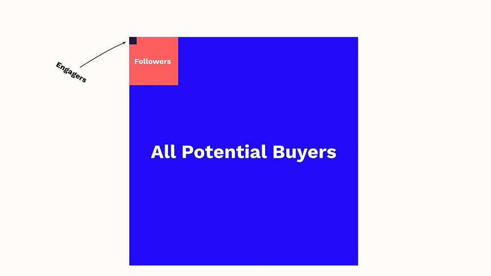 All potential buyers versus engagers