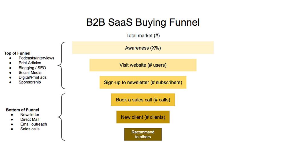 B2B SaaS marketing funnel