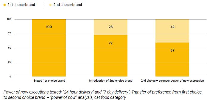 Immedicacy heuristics influencing consumer behaviour