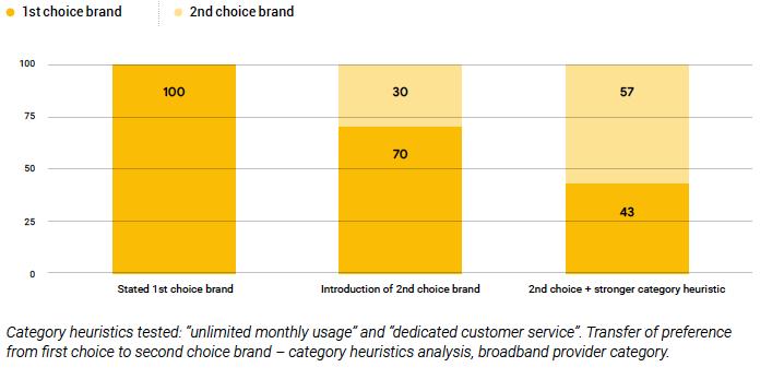 Category heuristics influencing consumer behaviour