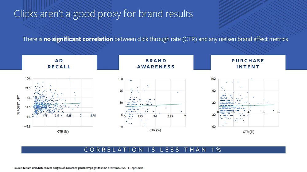 Clicks aren't a good proxy for brand results