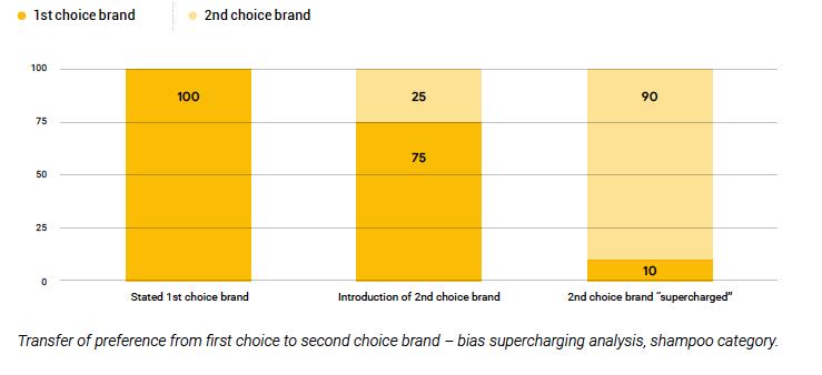 Second choice heuristics influencing consumer behaviour