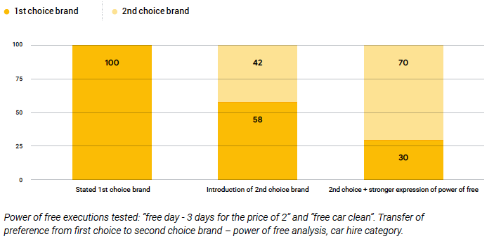 Power of free heuristic influencing consumer behaviour