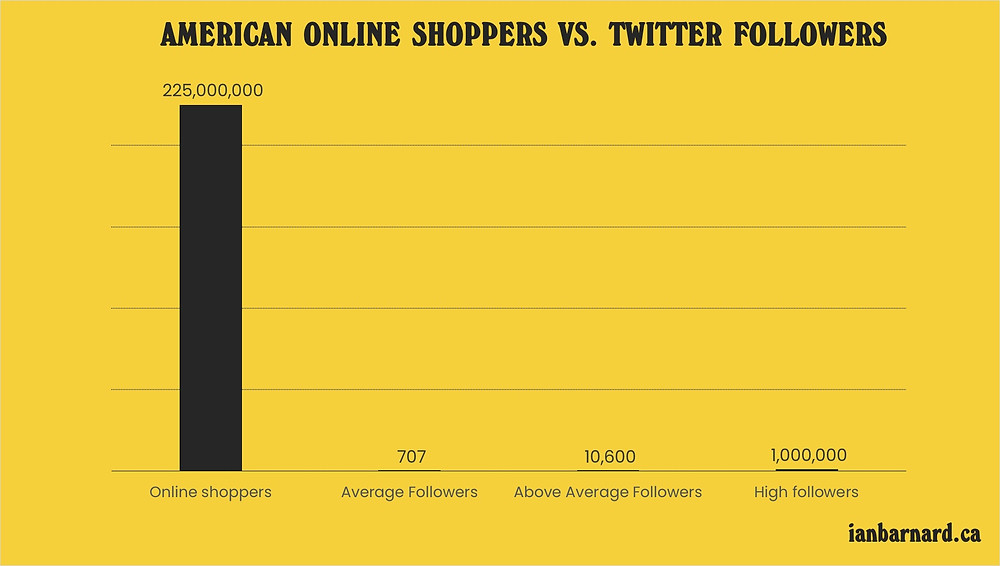 Organic social media reach of online shoppers in USA