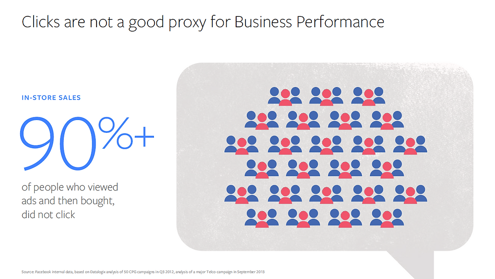 Clicks are not a good proxy for Business Performance
