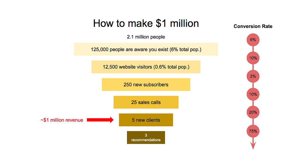 B2B Purchase Funnel with conversion rates