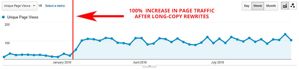 Page view increase chart