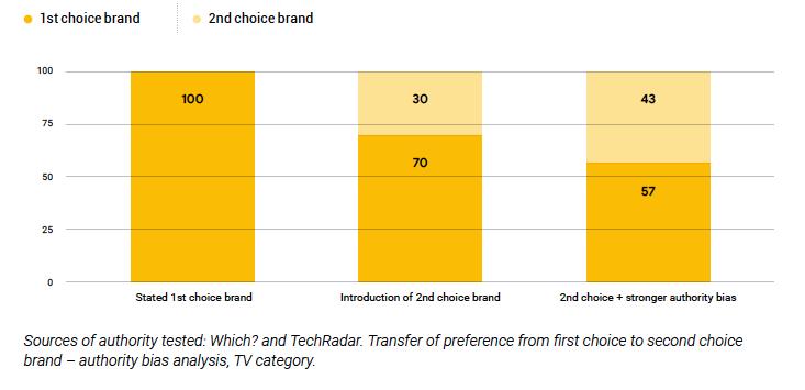 Authority bias influencing consumer behaviour