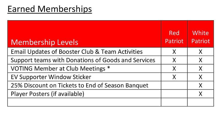 Membership Form Chart 2019 Earned.jpg