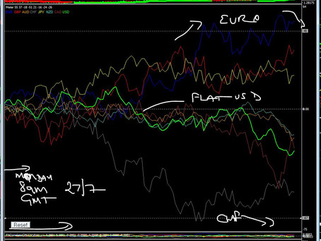 Forex Diary 27th July 2020