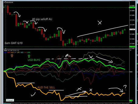 Forex Diary 6th Oct 2020