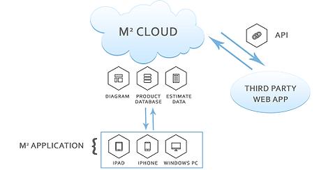 cloud-api-integration.png