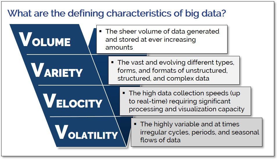 Understanding the Vs of big data