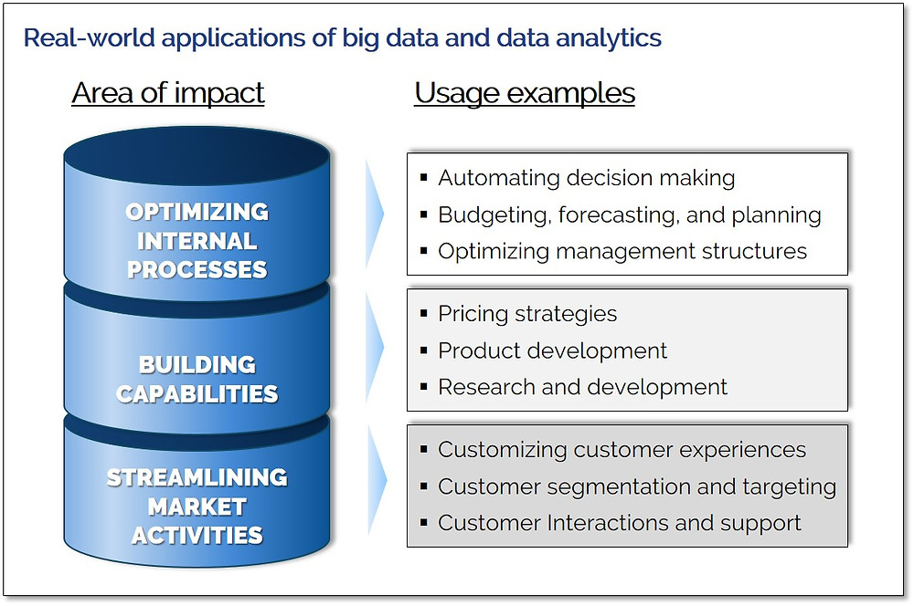 Big data and data analytics examples