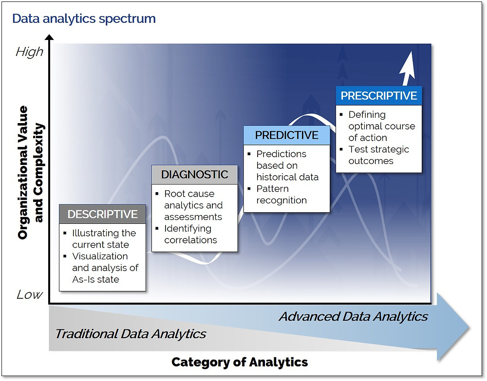 Data analytics spectrum