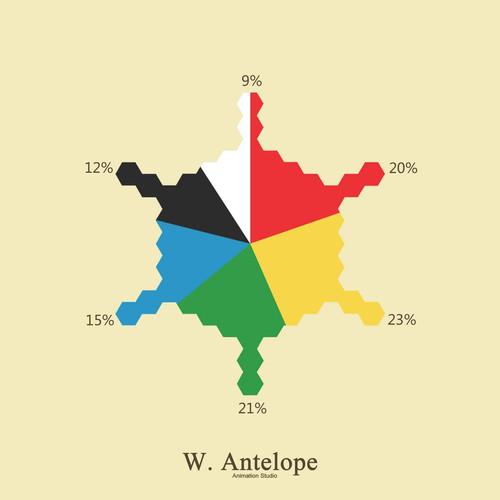 遊戲結果統計|各族群土地佔有率|楊鈞凱製作