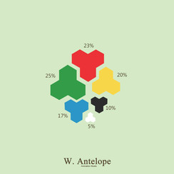 遊戲結果統計|各族群圖釘拔除率|楊鈞凱製作