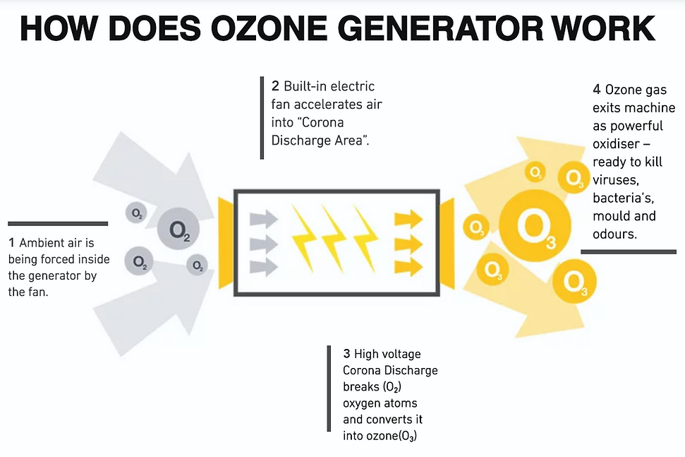 how does ozone gen WORK.PNG