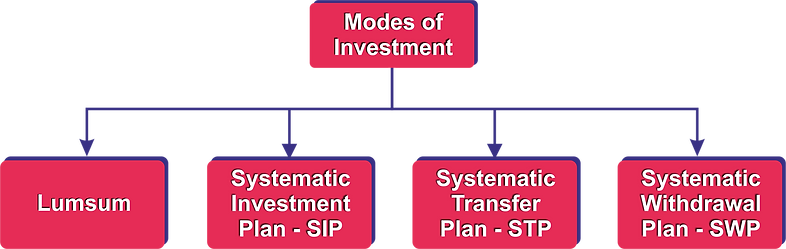 Modes of Investment.png