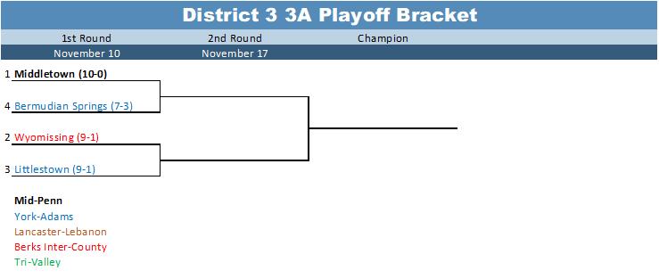 2017 District 3 3A Playoff Bracket