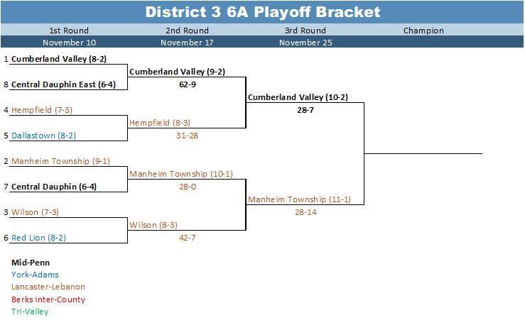 District 3 6A Playoff Bracket