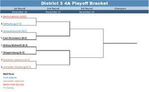 2017 District 3 4A Playoff Bracket