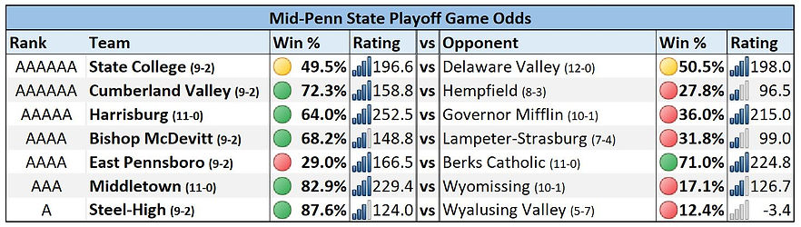 Mid-Penn State Playoff Game Odds Week 2