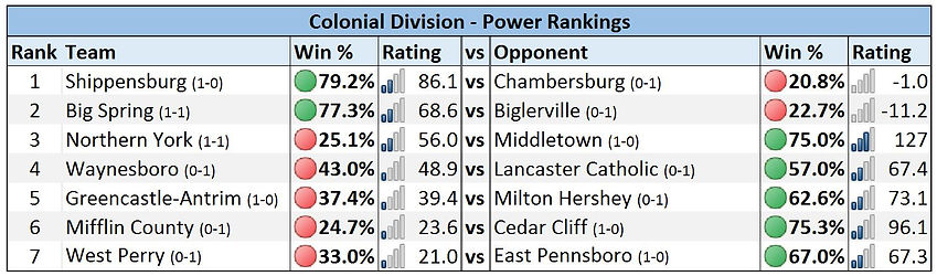 Mid-Penn - Colonial Division Power Rankings - Week 2