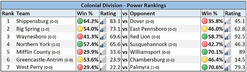 Mid-Penn - Colonial Division Power Rankings - Week 1