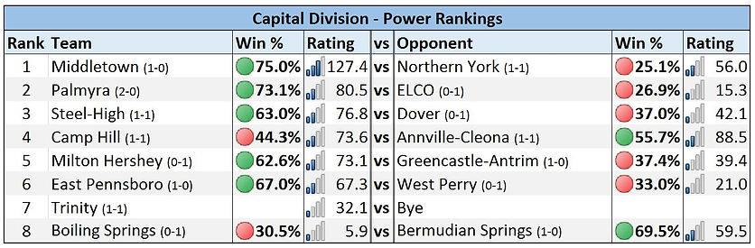 Mid-Penn - Capital Division Power Rankings - Week 2