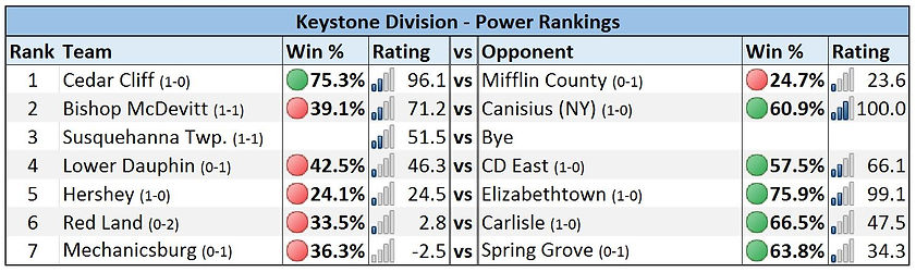 Mid-Penn - Keystone Division Power Rankings - Week 2