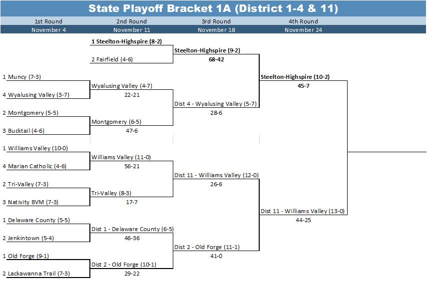 State Playoff Bracket 1A (District 1-4 & 11)