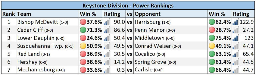 Mid-Penn - Keystone Division Power Rankings - Week 1
