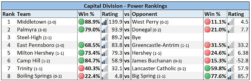 Mid-Penn - Capital Division Power Rankings - Week 3