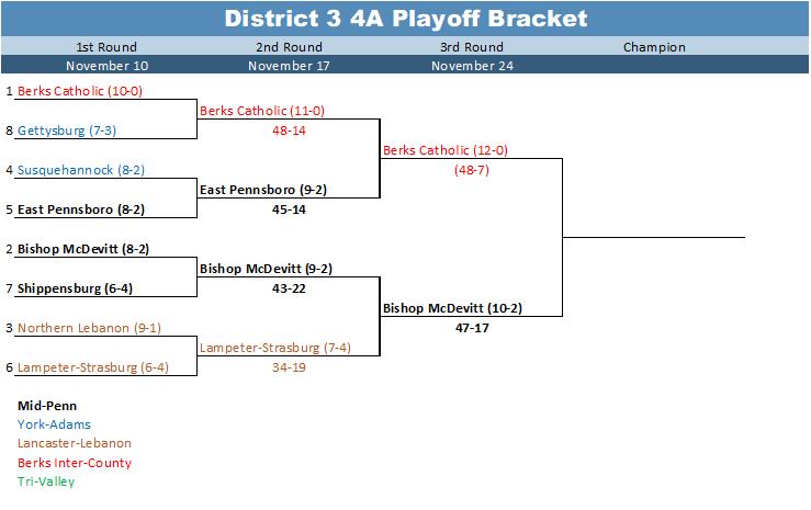 District 3 4A Playoff Bracket