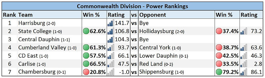 Mid-Penn - Commonwealth Division Power Rankings - Week 2
