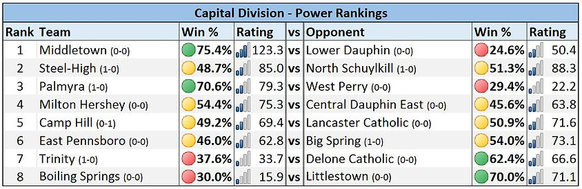 Mid-Penn - Capital Division Power Rankings - Week 1