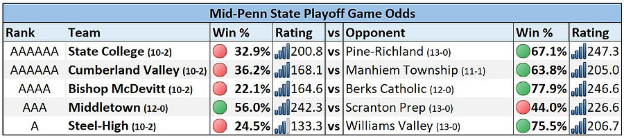 Mid-Penn State Playoff Game Odds Week 3