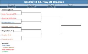 2017 District 3 5A Playoff Bracket