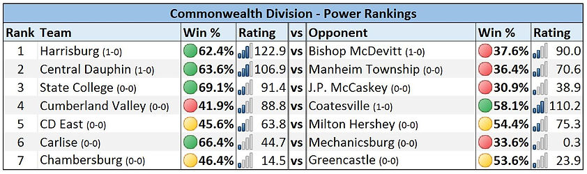 Mid-Penn - Commonwealth Division Power Rankings - Week 1