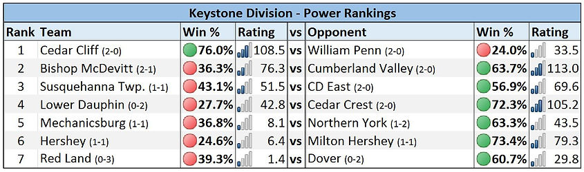 Mid-Penn - Keystone Division Power Rankings - Week 3