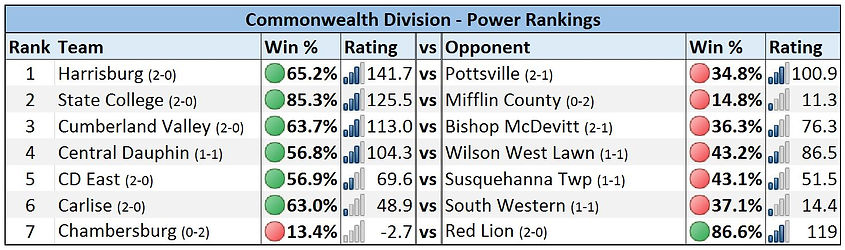 Mid-Penn - Commonwealth Division Power Rankings - Week 3