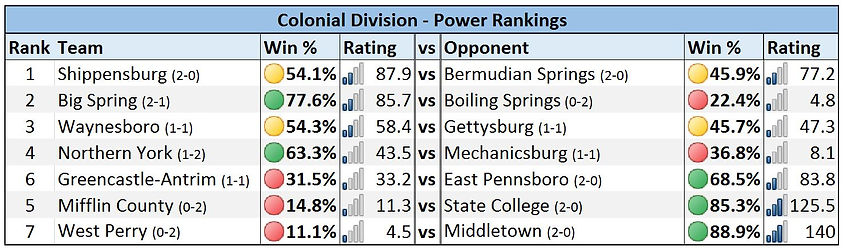 Mid-Penn - Colonial Division Power Rankings - Week 3