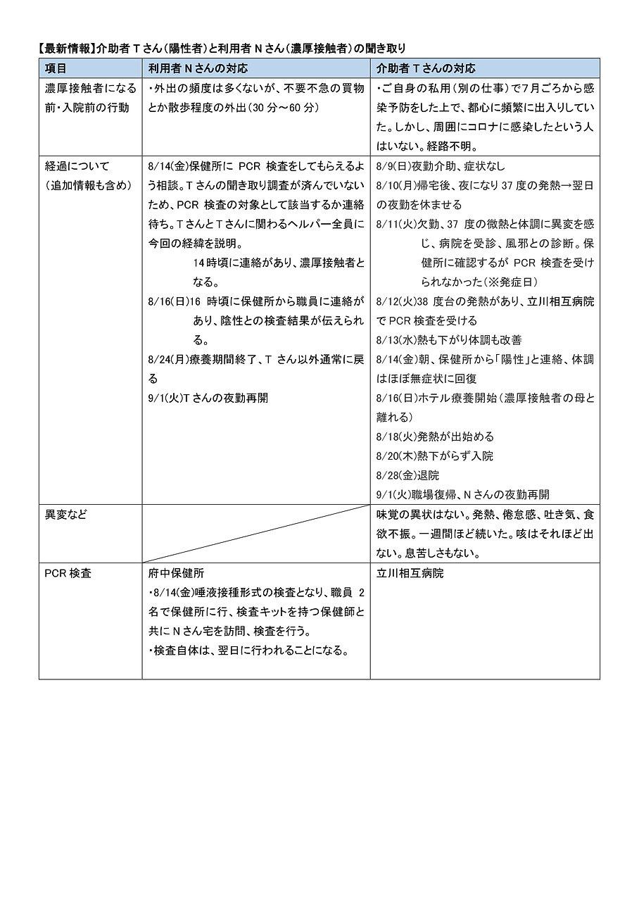 【最新情報】介助者Tさん(陽性者)と利用者Nさん(濃厚接触者)の聞き取り Vol