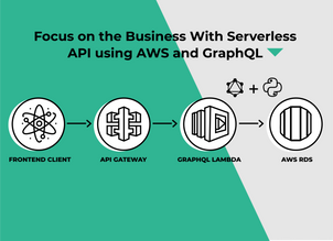 Focus on the Business With Serverless API using AWS and GraphQL
