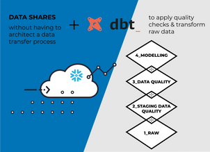 Leveraging Snowflake data shares: an e-commerce case study